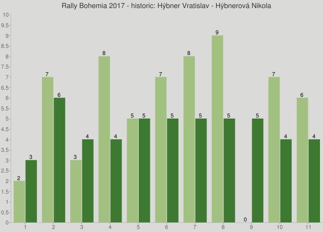 Rally Bohemia 2017 - historic: Hýbner Vratislav - Hýbnerová Nikola