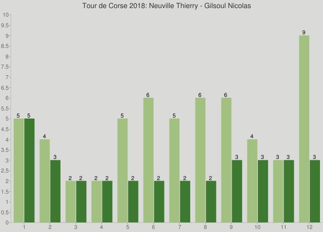 Tour de Corse 2018: Neuville Thierry - Gilsoul Nicolas