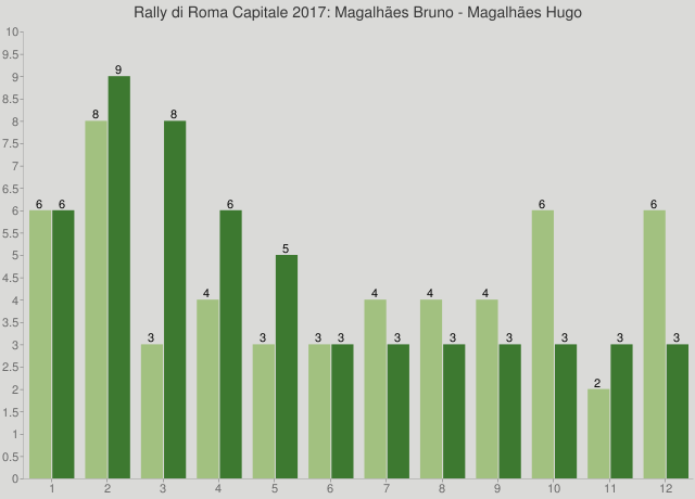 Rally di Roma Capitale 2017: Magalhães Bruno - Magalhães Hugo