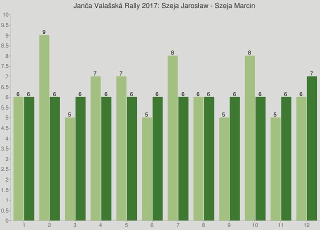 Janča Valašská Rally 2017: Szeja Jarosław - Szeja Marcin