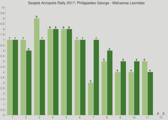 Seajets Acropolis Rally 2017: Philippedes George - Mahaeras Leonidas