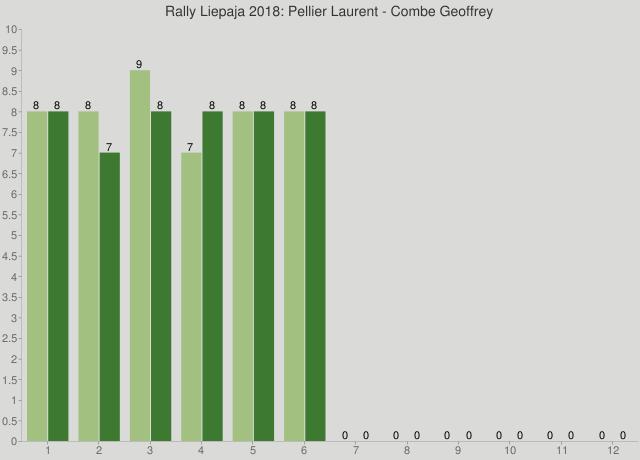 Rally Liepaja 2018: Pellier Laurent - Combe Geoffrey