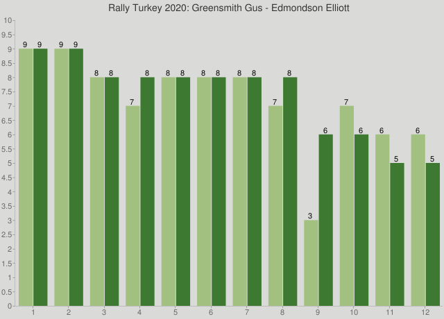 Rally Turkey 2020: Greensmith Gus - Edmondson Elliott