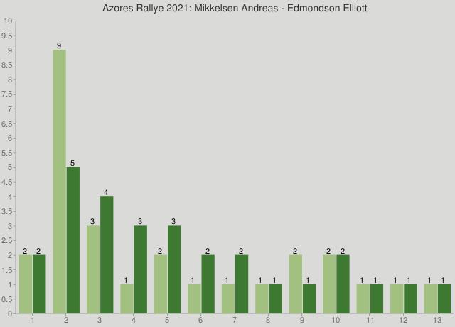 Azores Rallye 2021: Mikkelsen Andreas - Edmondson Elliott