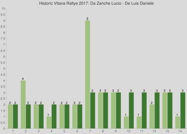 Historic Vltava Rallye 2017: Da Zanche Lucio - De Luis Daniele