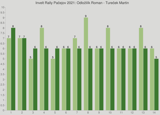 Invelt Rally Pačejov 2021: Odložilík Roman - Tureček Martin