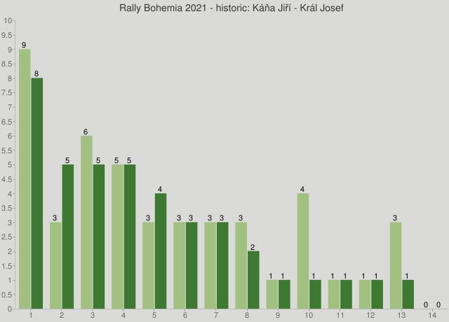 Rally Bohemia 2021 - historic: Káňa Jiří - Král Josef