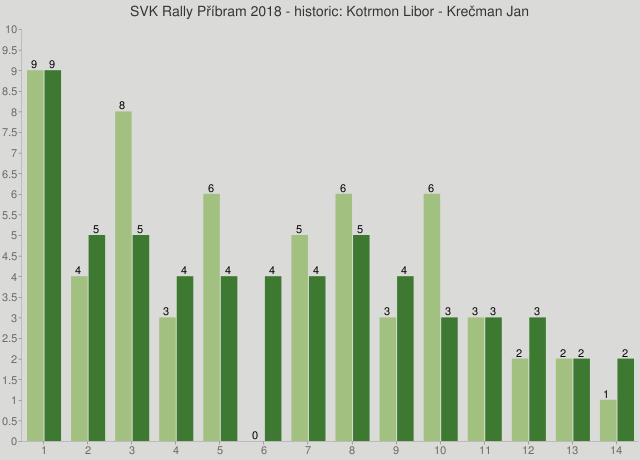 SVK Rally Příbram 2018 - historic: Kotrmon Libor - Krečman Jan