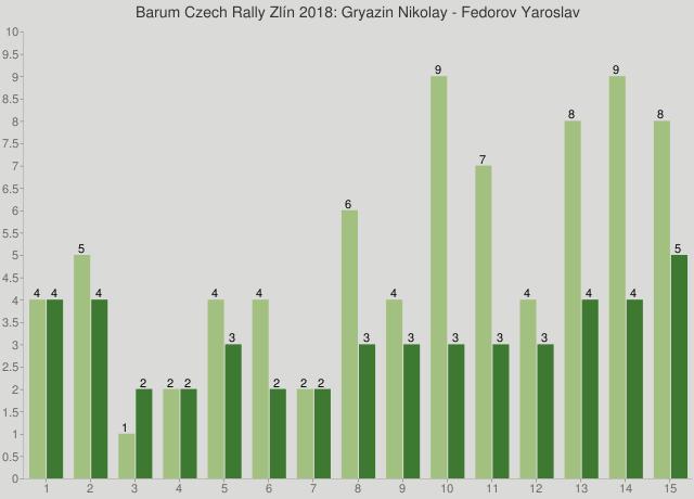 Barum Czech Rally Zlín 2018: Gryazin Nikolay - Fedorov Yaroslav