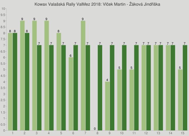 Kowax Valašská Rally ValMez 2018: Vlček Martin - Žáková Jindřiška