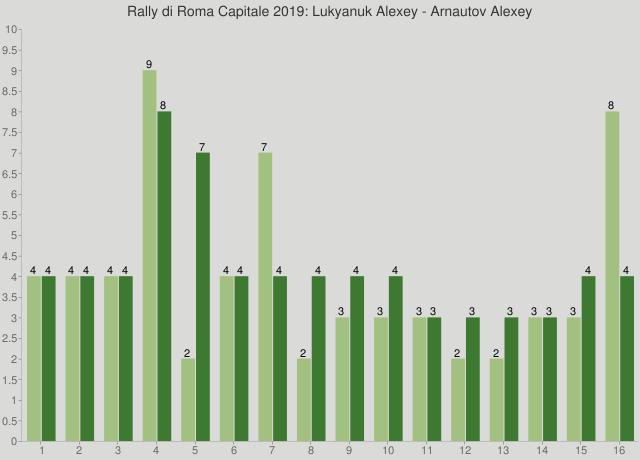 Rally di Roma Capitale 2019: Lukyanuk Alexey - Arnautov Alexey