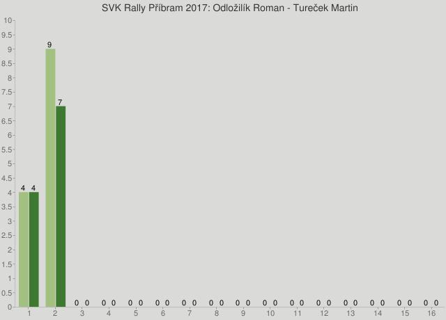 SVK Rally Příbram 2017: Odložilík Roman - Tureček Martin