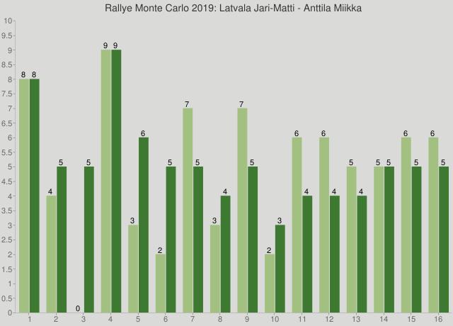 Rallye Monte Carlo 2019: Latvala Jari-Matti - Anttila Miikka
