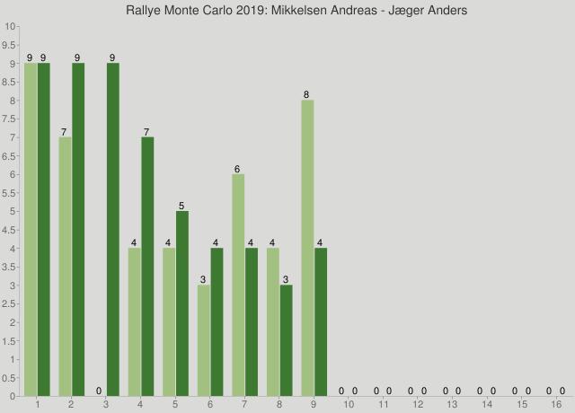 Rallye Monte Carlo 2019: Mikkelsen Andreas - Jæger Anders