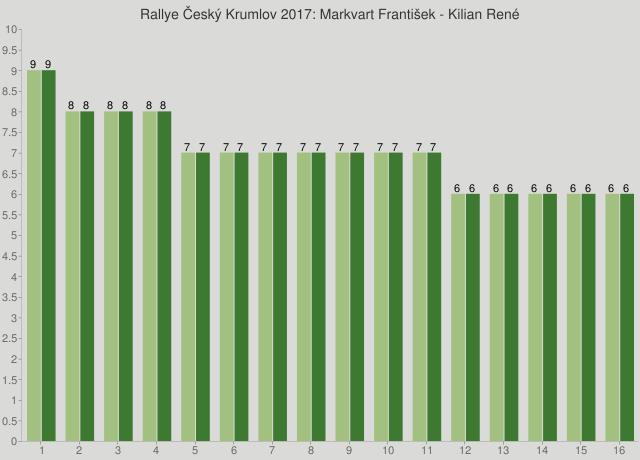 Rallye Český Krumlov 2017: Markvart František - Kilian René
