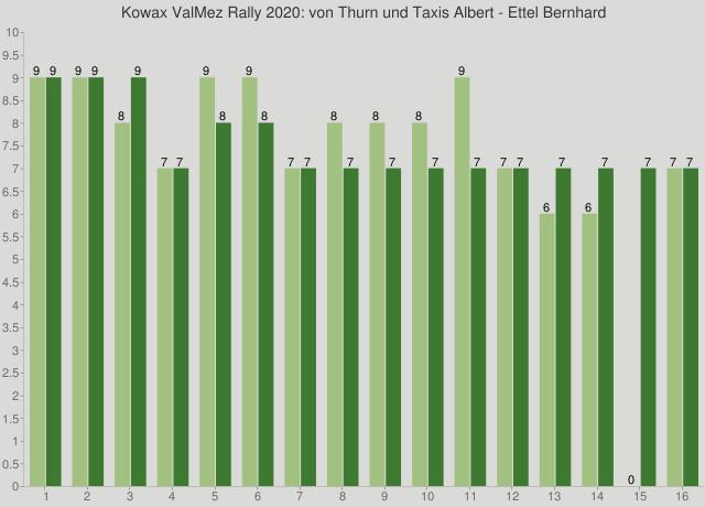Kowax ValMez Rally 2020: von Thurn und Taxis Albert - Ettel Bernhard