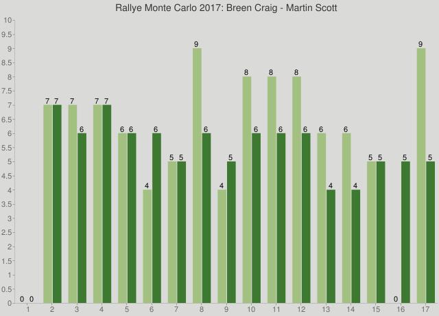 Rallye Monte Carlo 2017: Breen Craig - Martin Scott