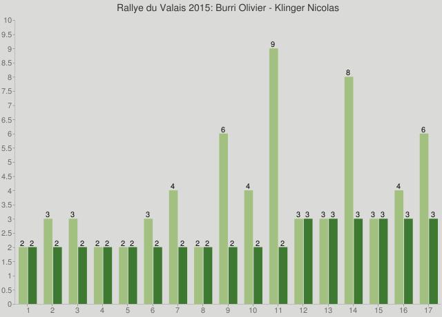 Rallye du Valais 2015: Burri Olivier - Klinger Nicolas