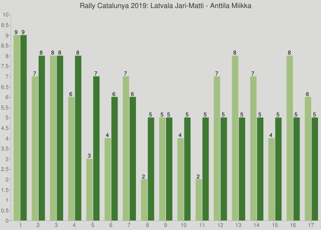 Rally Catalunya 2019: Latvala Jari-Matti - Anttila Miikka