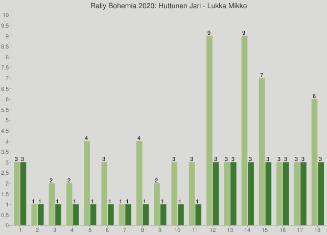 Rally Bohemia 2020: Huttunen Jari - Lukka Mikko