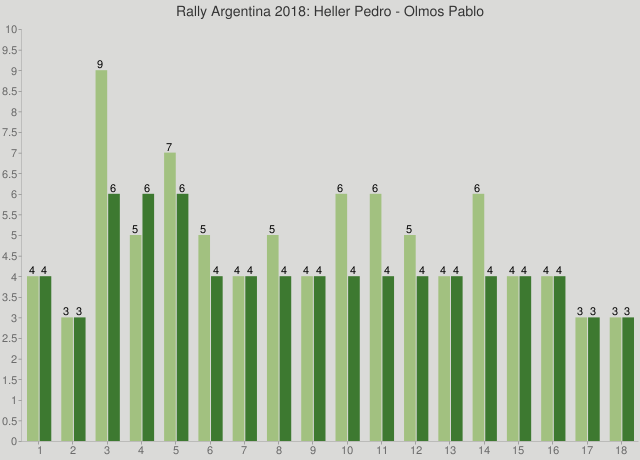 Rally Argentina 2018: Heller Pedro - Olmos Pablo