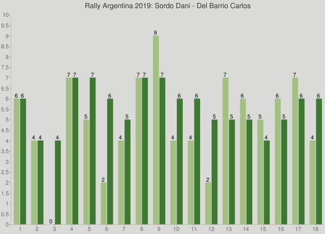 Rally Argentina 2019: Sordo Dani - Del Barrio Carlos