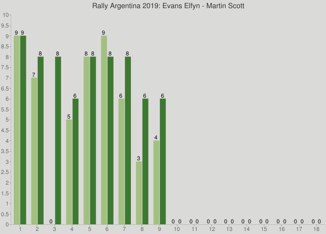Rally Argentina 2019: Evans Elfyn - Martin Scott