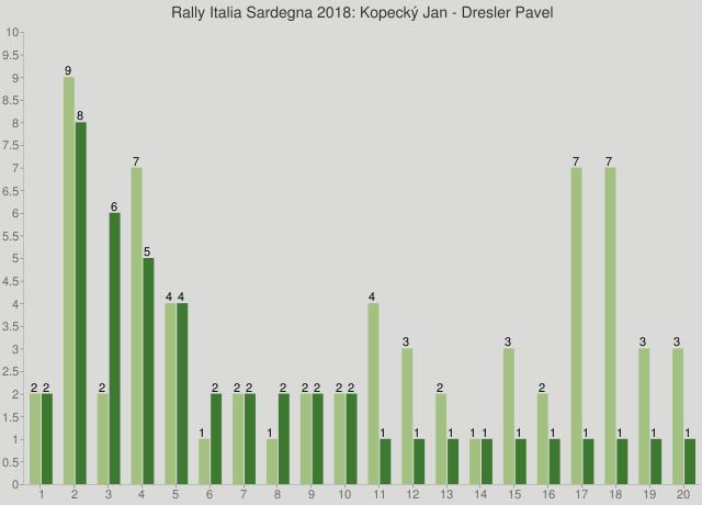 Rally Italia Sardegna 2018: Kopecký Jan - Dresler Pavel