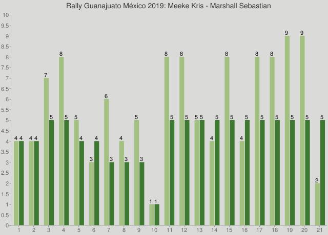 Rally Guanajuato México 2019: Meeke Kris - Marshall Sebastian