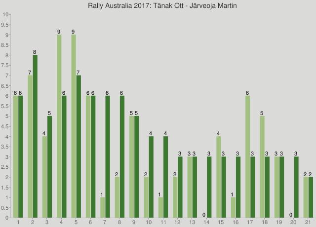 Rally Australia 2017: Tänak Ott - Järveoja Martin