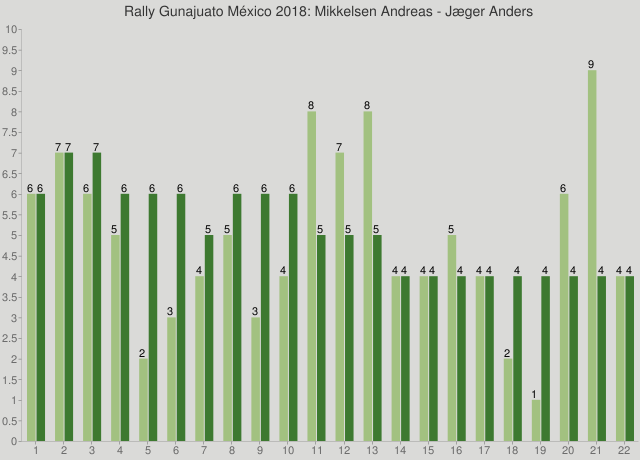 Rally Gunajuato México 2018: Mikkelsen Andreas - Jæger Anders