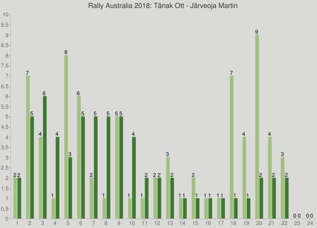 Rally Australia 2018: Tänak Ott - Järveoja Martin