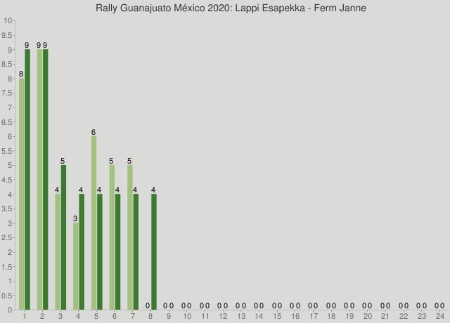 Rally Guanajuato México 2020: Lappi Esapekka - Ferm Janne