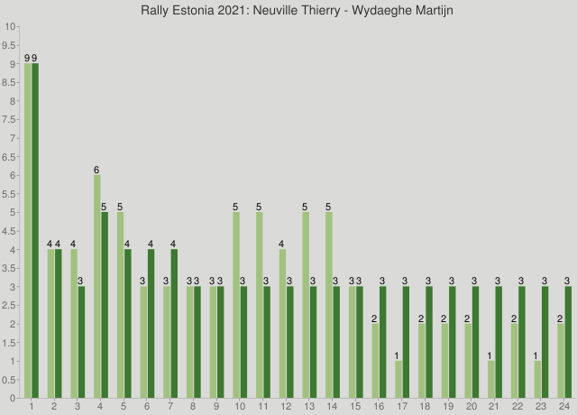 Rally Estonia 2021: Neuville Thierry - Wydaeghe Martijn