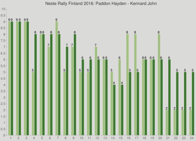 Neste Rally Finland 2016: Paddon Hayden - Kennard John