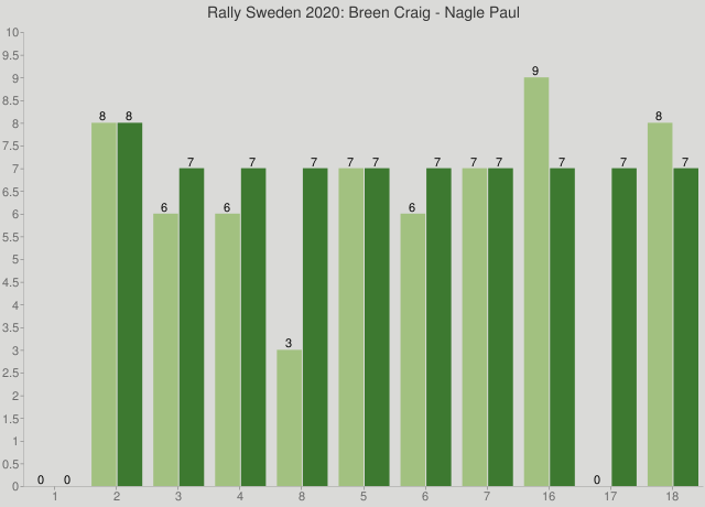 Rally Sweden 2020: Breen Craig - Nagle Paul