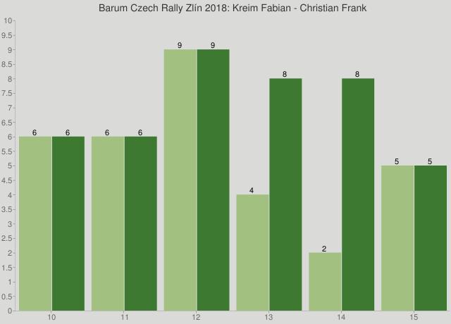 Barum Czech Rally Zlín 2018: Kreim Fabian - Christian Frank