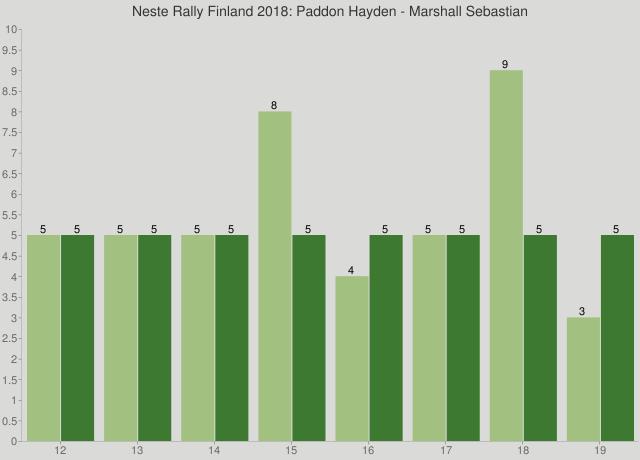 Neste Rally Finland 2018: Paddon Hayden - Marshall Sebastian