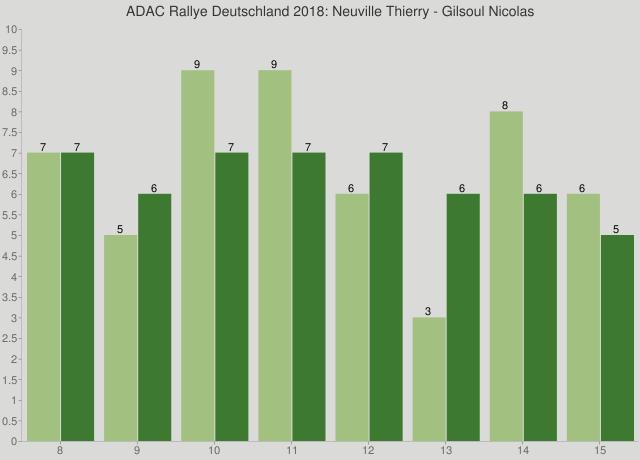 ADAC Rallye Deutschland 2018: Neuville Thierry - Gilsoul Nicolas