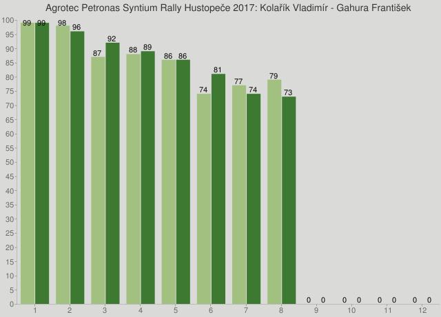 Agrotec Petronas Syntium Rally Hustopeče 2017: Kolařík Vladimír - Gahura František