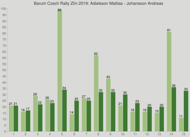 Barum Czech Rally Zlín 2019: Adielsson Mattias - Johansson Andreas