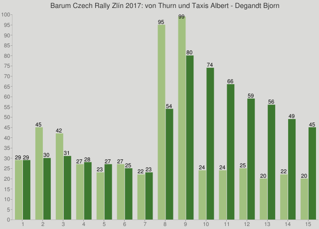 Barum Czech Rally Zlín 2017: von Thurn und Taxis Albert - Degandt Bjorn