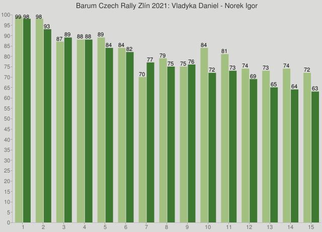 Barum Czech Rally Zlín 2021: Vladyka Daniel - Norek Igor