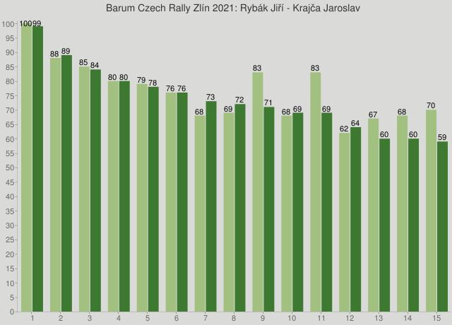 Barum Czech Rally Zlín 2021: Rybák Jiří - Krajča Jaroslav