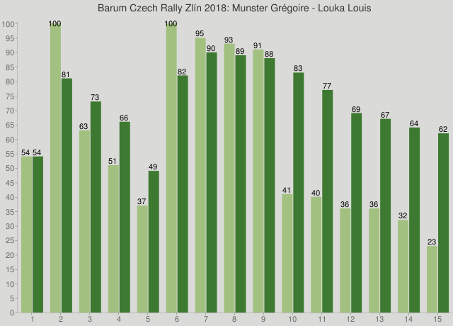 Barum Czech Rally Zlín 2018: Munster Grégoire - Louka Louis