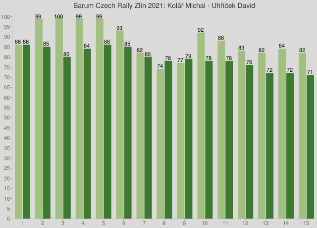 Barum Czech Rally Zlín 2021: Kolář Michal - Uhříček David
