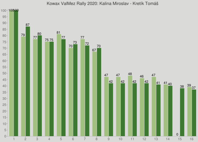 Kowax ValMez Rally 2020: Kalina Miroslav - Kretík Tomáš