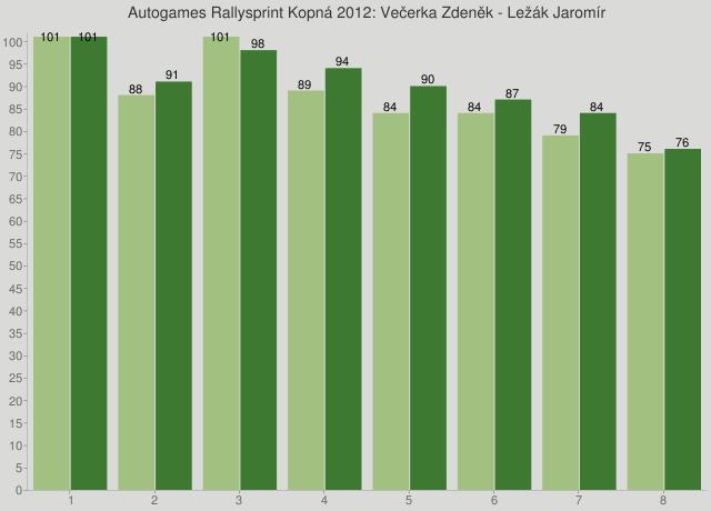 Autogames Rallysprint Kopná 2012: Večerka Zdeněk - Ležák Jaromír