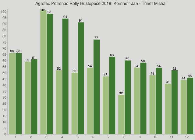 Agrotec Petronas Rally Hustopeče 2018: Kornhefr Jan - Triner Michal