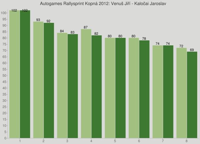 Autogames Rallysprint Kopná 2012: Venuš Jiří - Kaločai Jaroslav